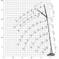 dwig-50-ton-grove-gmk-3050-94-b